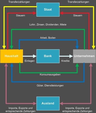 Wirtschaftskreislauf mit Staat Ausland und Bankensystem