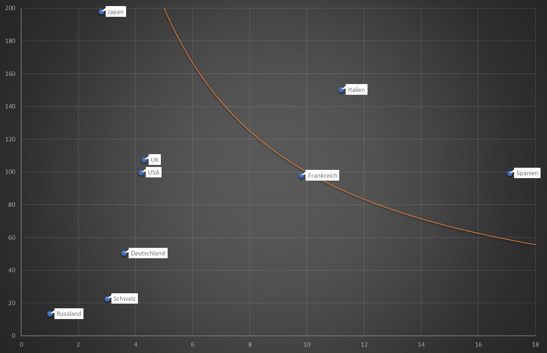 Dilemma Index
