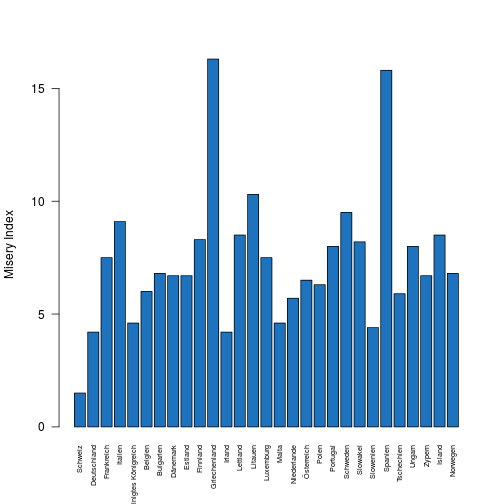 plot of chunk bar_plot_Europa