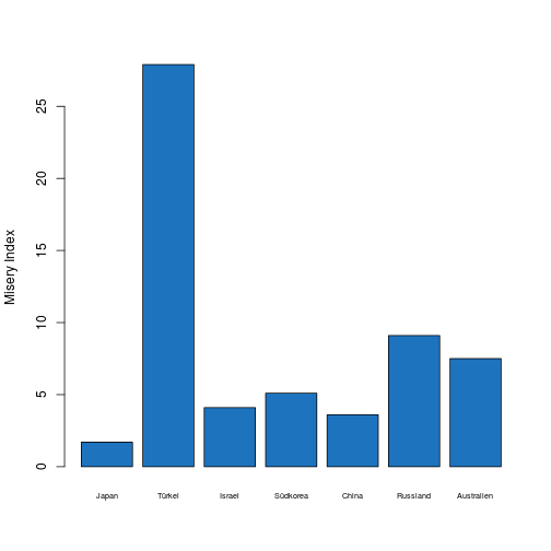 plot of chunk bar_plot:Asien
