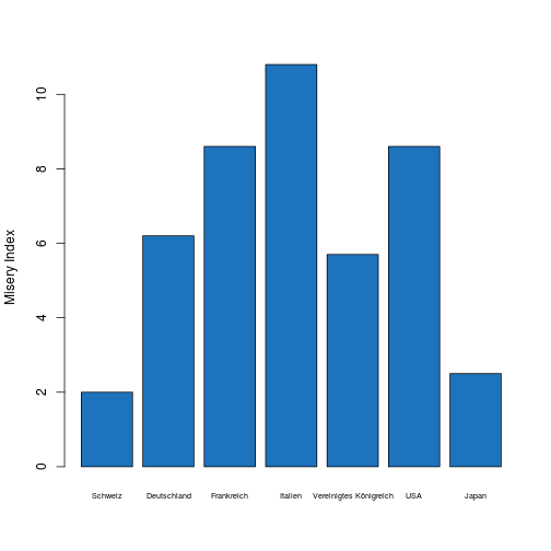 plot of chunk bar_plot