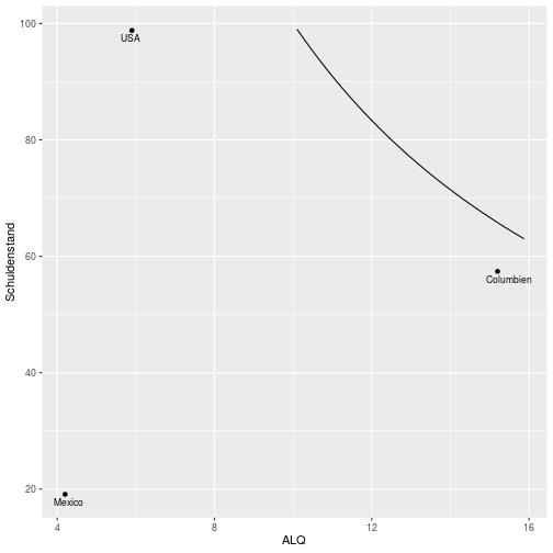 plot of chunk scatter_plot_Amerika