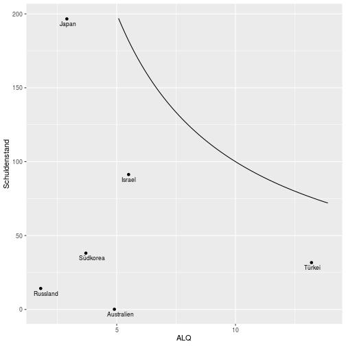 plot of chunk scatter_plot_Asien